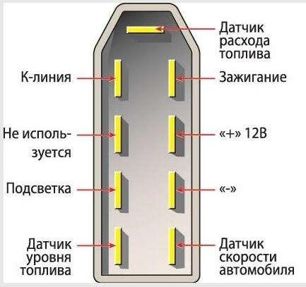 Колодка бортового компьютера