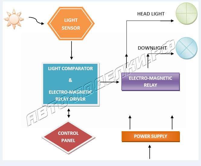 Адаптивная система освещения